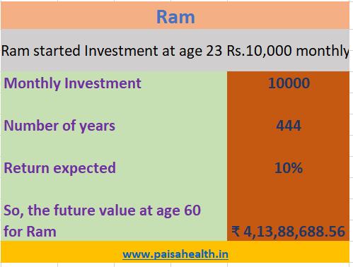 Ram Weatlh