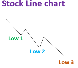 stock line forming lower lows