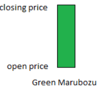 bullish marubozu technical indicator.