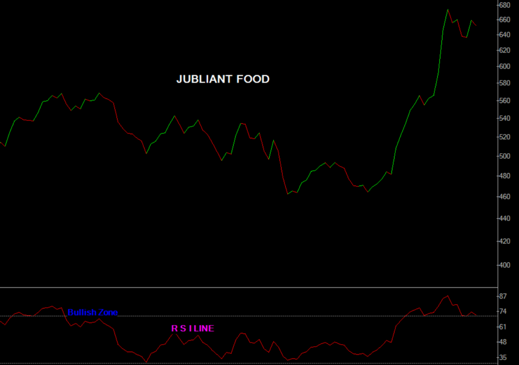 Jubliant Food share analysis with the help of rsi technical indicator