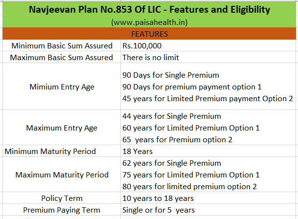 Navjeevan Plan No.853 of Lic.