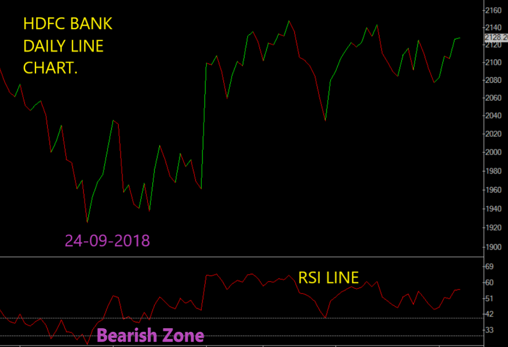Hdfc Bank stock  line chart comparison with rsi