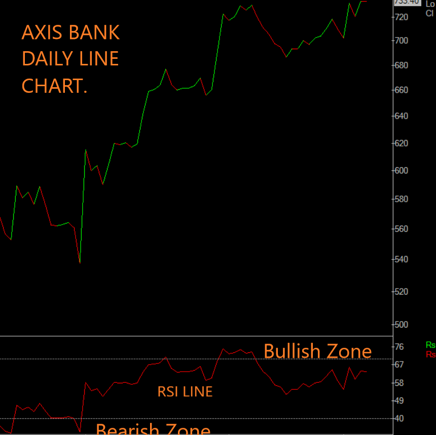 Axis Bank stock Line Chart  analysis with the help of rsi technical indicator.