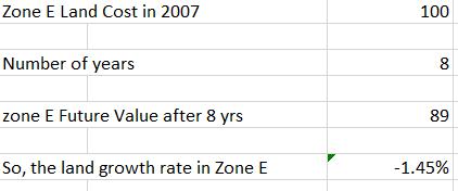 Real Estate Invest Profit or return