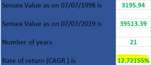 sensex cagr last 21 years
