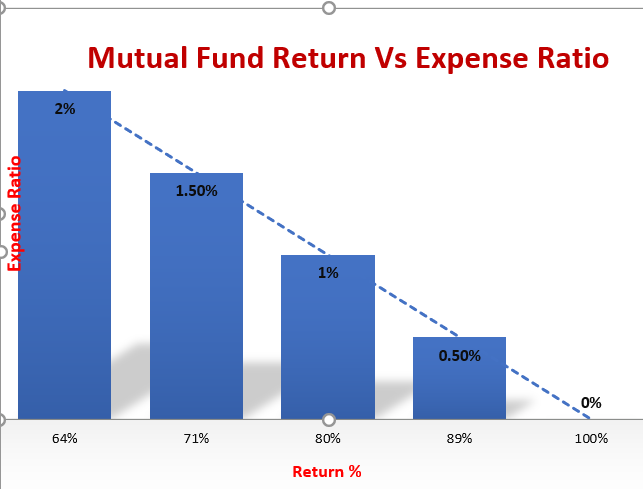 bar chart showing paisahealth fund performance with expense ratio.