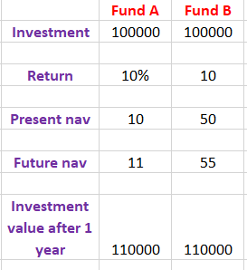 fund a and fund b performance at different nav