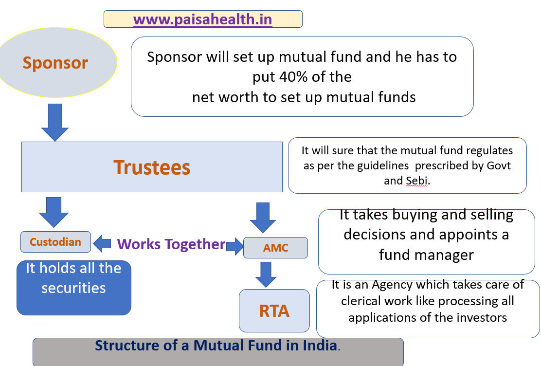 Mutual Funds have strong structure in India