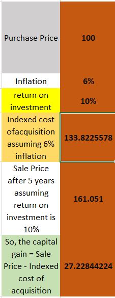 capital gain tax calculation method