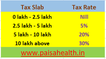 Old Income Tax Regime
