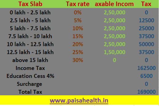 income tax under new tax regime for 14 lakh income