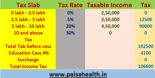 tax calculation under old tax regime for 14 lakh income