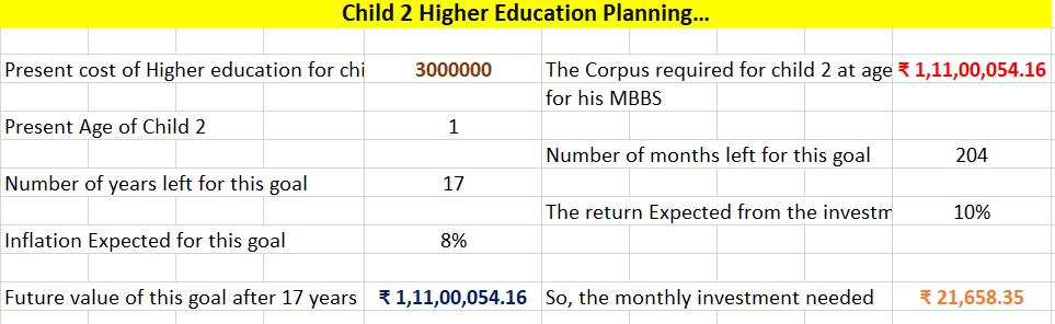 child 2 mbbs goal planning.