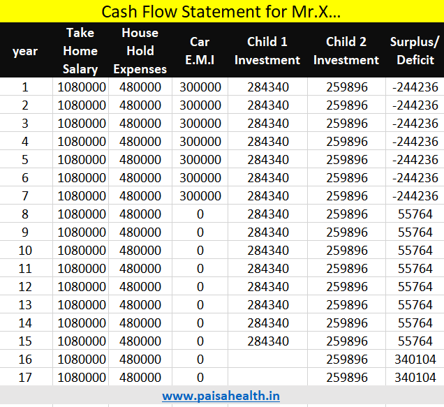 cash flow statement for Mr.X