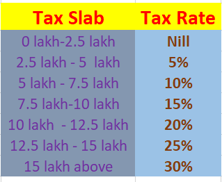 Budget 2020 new income regime tax rates