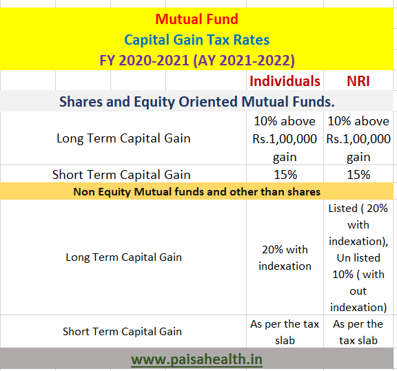 mutual fund taxation rates for fy 2021-2022 (ay 2021-2022)