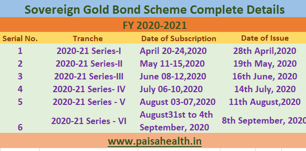 Sovereign Gold Bond Scheme FY 2020-2021 – A complete Guide
