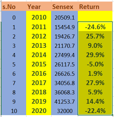 sensex return last 10 years