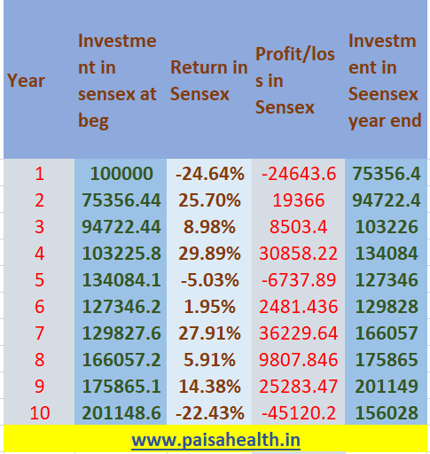 1 lakh future value if invested in sensex last 10 years