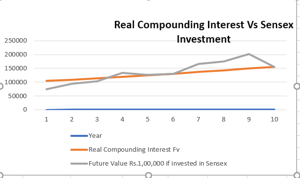 Power of compounding benefit in stock market and mutual funds vs real power of compounding