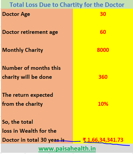 Loss Due to Virtue ( Charity) to the Doctor